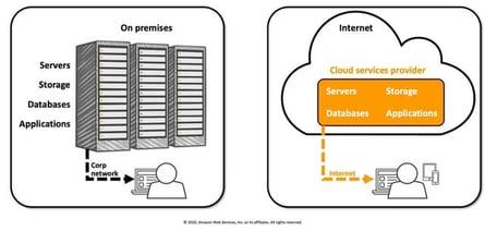 Amazon Web Services 01