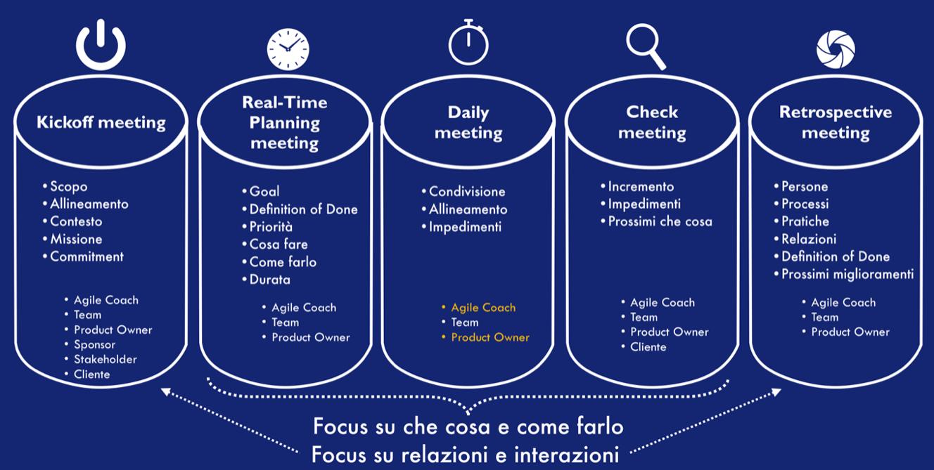 5 tipologie di meeting dei Team Agile