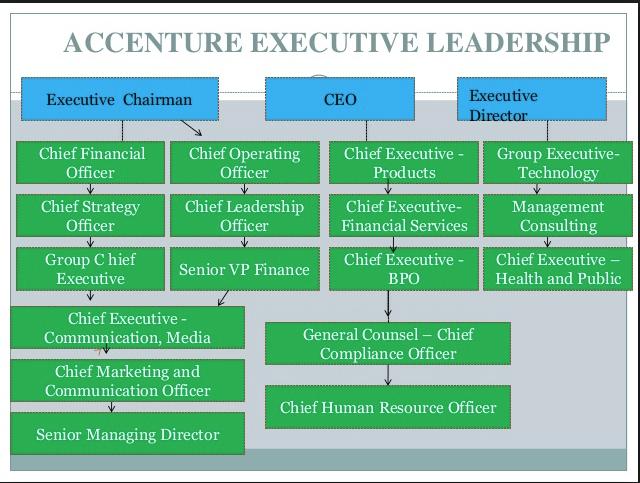 Accenture-org