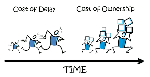cost of ownership and cost of delay