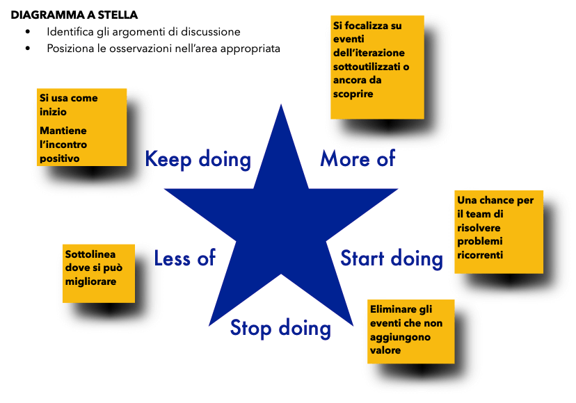 diagramma a stella team coaching
