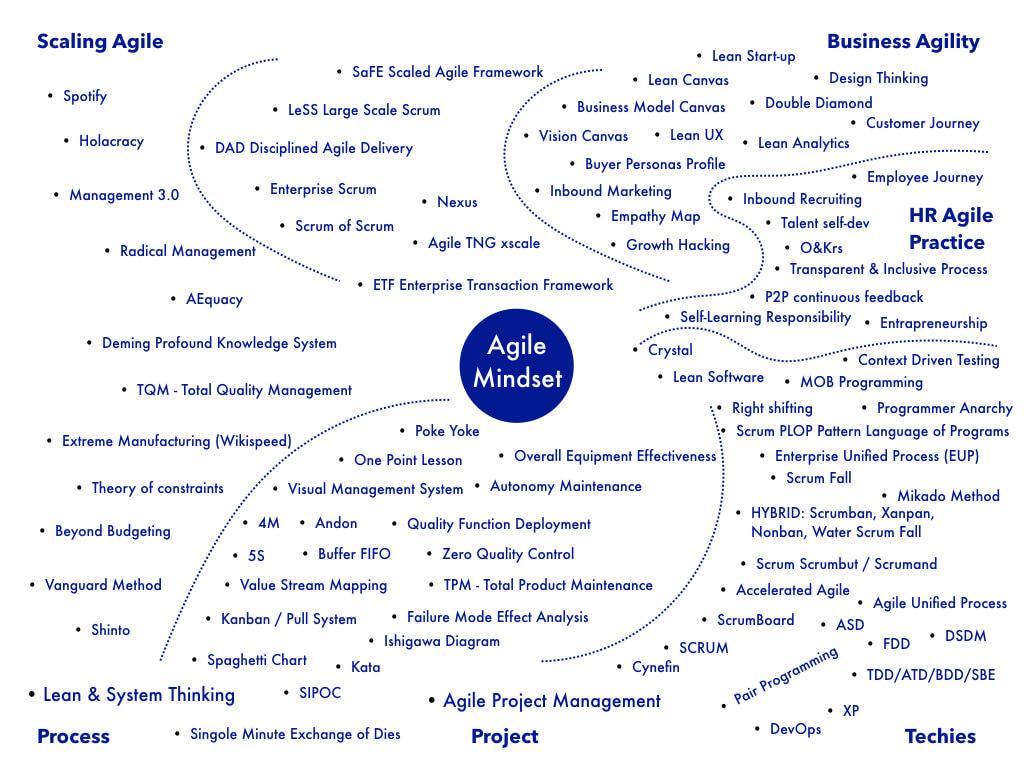 mappa-metodologie-agile