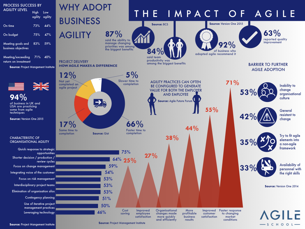 the-impact-of-agile